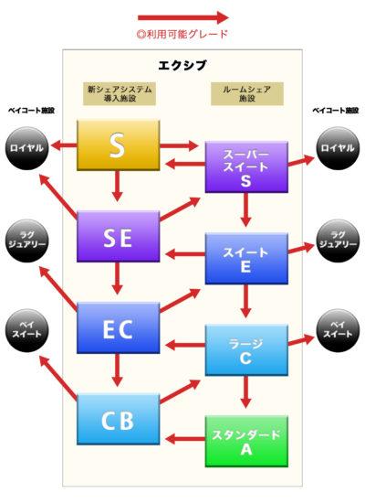 新シェアシステム導入施設の部屋グレード対応表